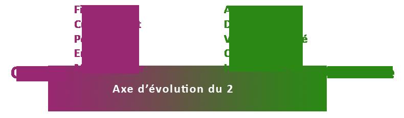 Axe d'évolution ennéagramme 2