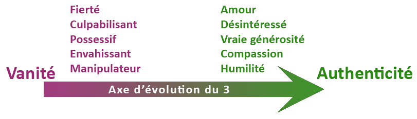 Axe d'évolution ennéagramme 3