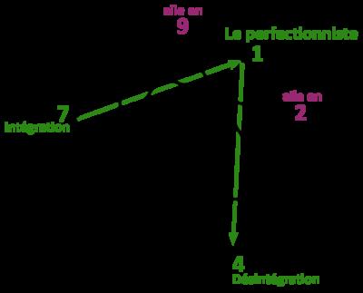 Fleurs de Bach et Ennéagramme 1