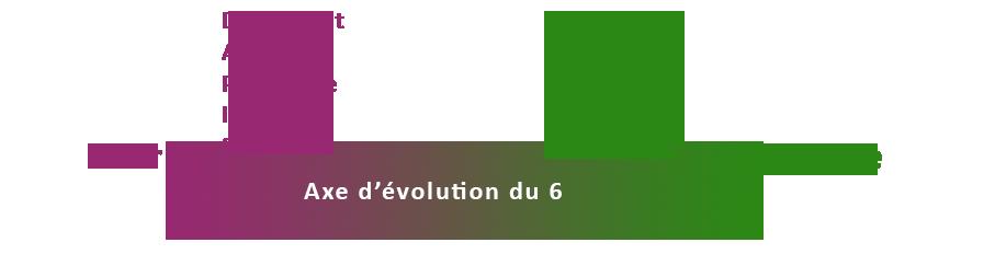 Axe d'évolution ennéagramme 6