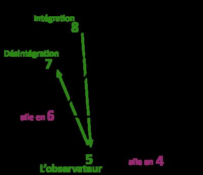 Fleurs de Bach et Ennéagramme 5