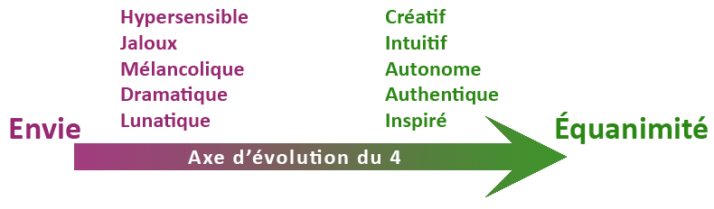 Axe d'évolution ennéagramme 4