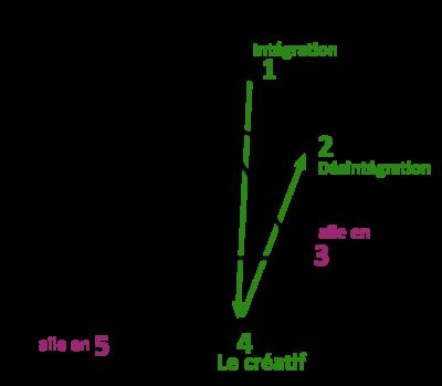 Fleurs de Bach et Ennéagramme 4